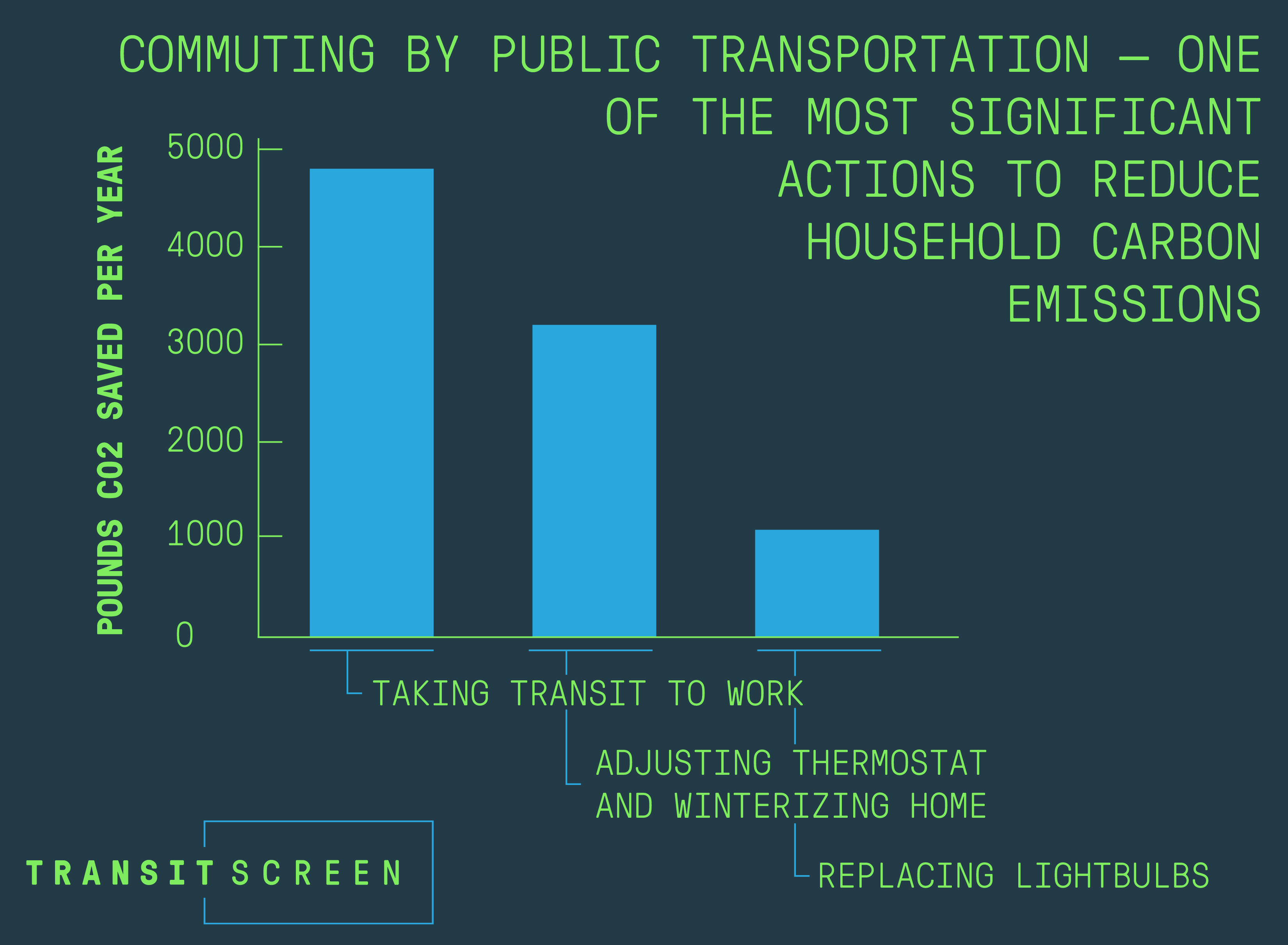 Commuting by public transportation saves 4,800 pounds of carbon dioxide per person per year